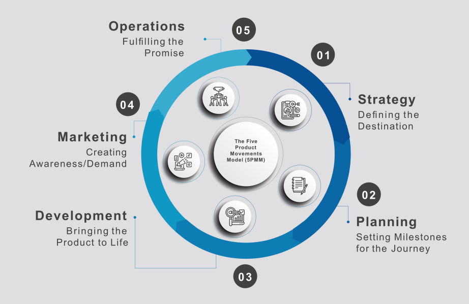 The Five Product Movements Model (5PMM) of the SaaS Product Manager